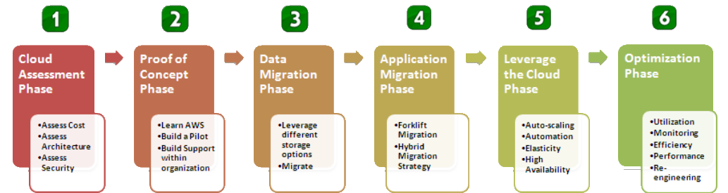 Cloud_Migration_Phases